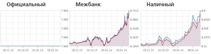 Нацбанк держит руку на курсе гривны, доллара и евро