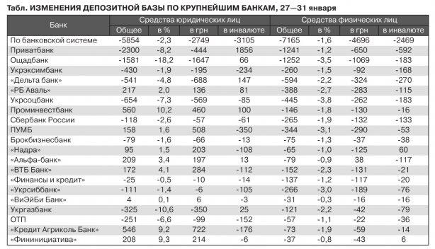 Не паникуй! Всего за 5 дней украинцы забрали из банков почти 7,2 млрд
