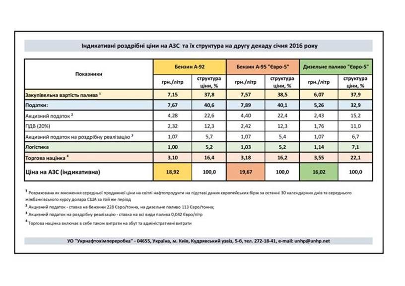 Минэнерго опубликовало индикативные цены на горючее наАЗС
