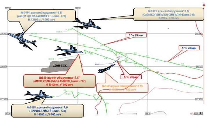 В Российской Федерации опровергли своюже версию катастрофы МН17 наДонбассе