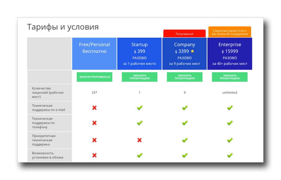 Crm система цена донецк битрикс список элементов по id