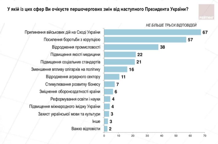 Практически 70 процентов украинцев ожидают отнового президента предотвращения войны наДонбассе— опрос