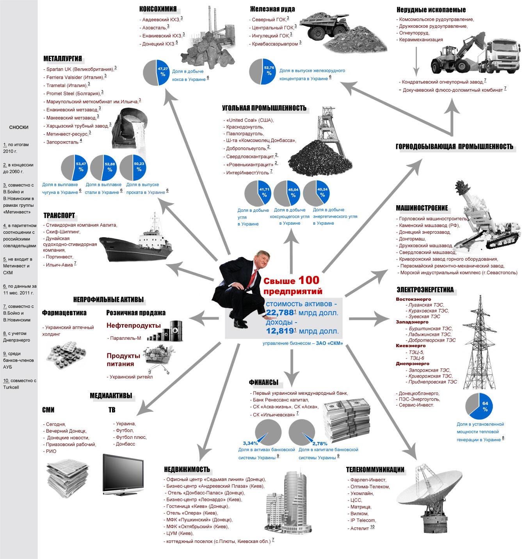 Империя Ахметова. Чем владеет самый богатый человек страны. Инфографика —  ОстроВ c4c9f63e833